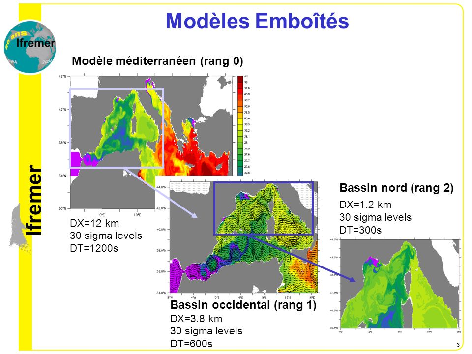 lfremer 3 Modèles Emboîtés DX=1.2 km 30 sigma levels DT=300s Bassin occidental (rang 1) DX=3.8 km 30 sigma levels DT=600s DX=12 km 30 sigma levels DT=