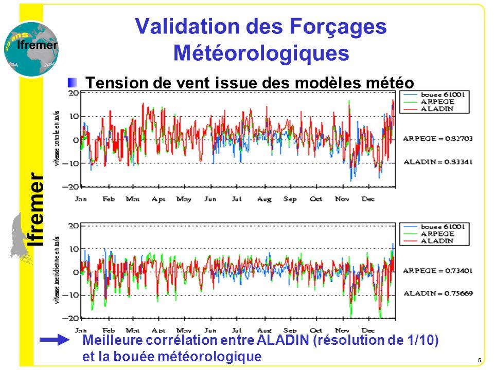 lfremer 5 Validation des Forçages Météorologiques Tension de vent issue des modèles météo Meilleure corrélation entre ALADIN (résolution de 1/10) et l