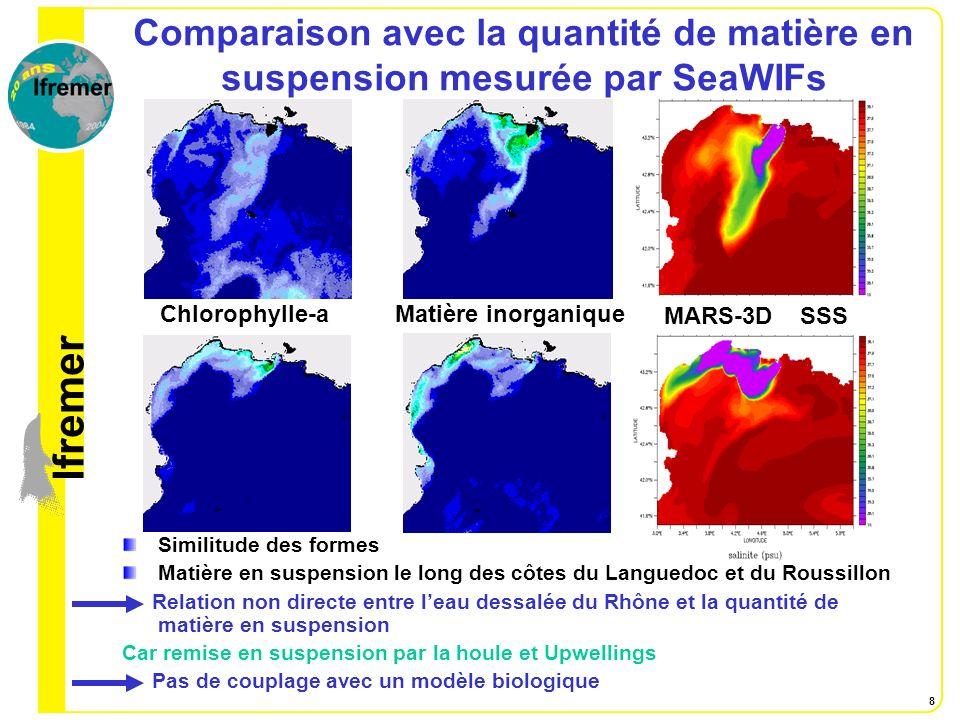 lfremer 8 Chlorophylle-aMatière inorganique MARS-3D SSS Comparaison avec la quantité de matière en suspension mesurée par SeaWIFs Similitude des forme
