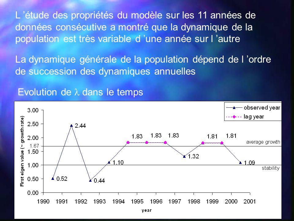 La dynamique générale de la population dépend de l ordre de succession des dynamiques annuelles Evolution de dans le temps L étude des propriétés du m