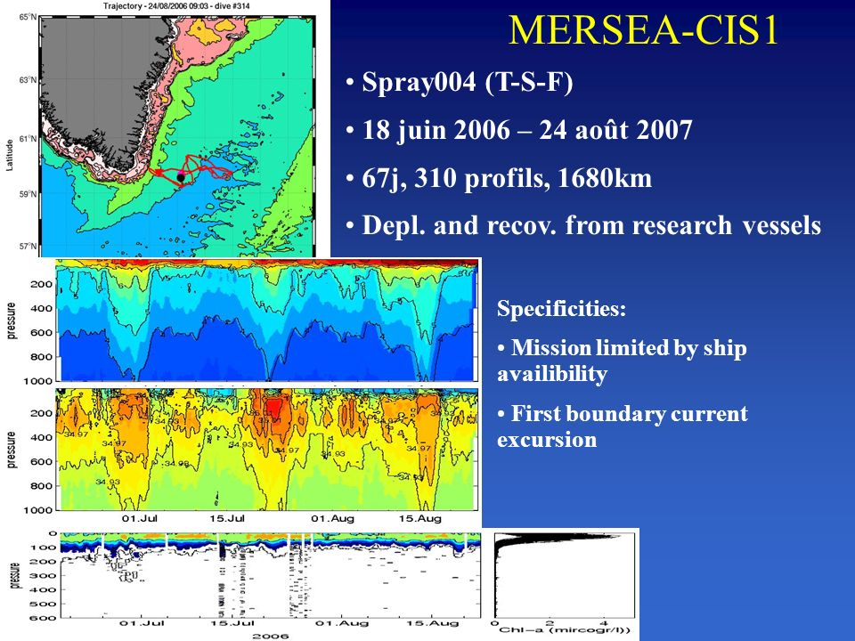 MERSEA-CIS1 Spray004 (T-S-F) 18 juin 2006 – 24 août 2007 67j, 310 profils, 1680km Depl. and recov. from research vessels Specificities: Mission limite