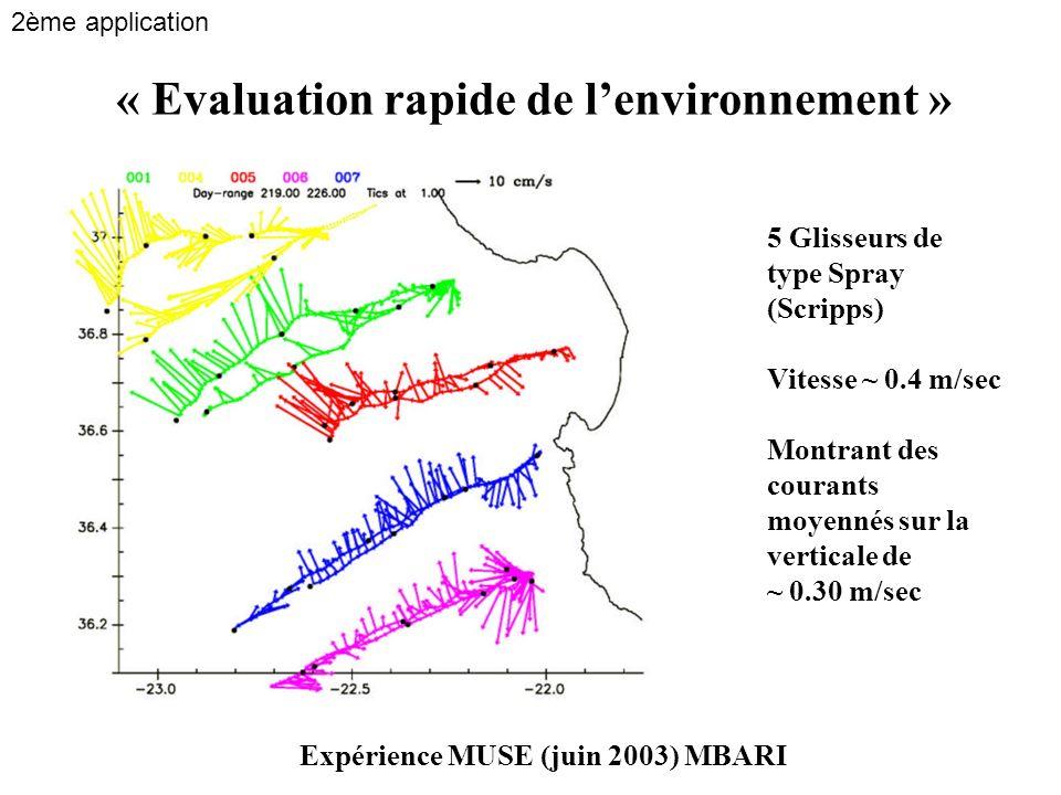 Expérience MUSE (juin 2003) MBARI 5 Glisseurs de type Spray (Scripps) Vitesse ~ 0.4 m/sec Montrant des courants moyennés sur la verticale de ~ 0.30 m/