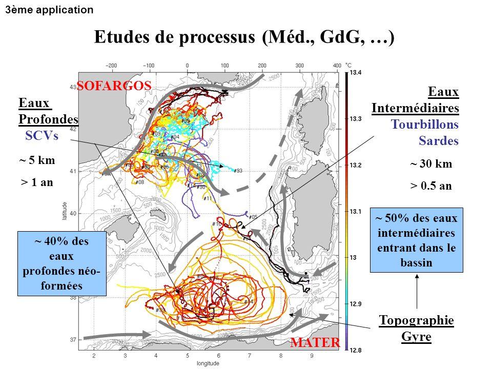 Eaux Profondes SCVs ~ 40% des eaux profondes néo- formées Eaux Intermédiaires Tourbillons Sardes ~ 50% des eaux intermédiaires entrant dans le bassin