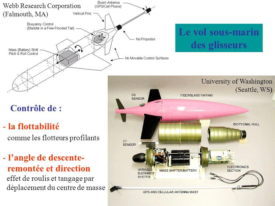 Webb Research Corporation (Falmouth, MA) University of Washington (Seattle, WS) Le vol sous-marin des glisseurs Contrôle de : - la flottabilité comme