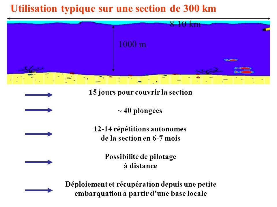 1000 m Utilisation typique sur une section de 300 km 8-10 km 15 jours pour couvrir la section ~ 40 plongées 12-14 répétitions autonomes de la section