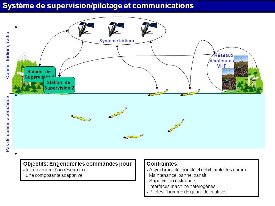 Système de supervision/pilotage et communications Comm. Iridium, radio Système Iridium Pas de comm. acoustique Station de Supervision 1 Station de Sup