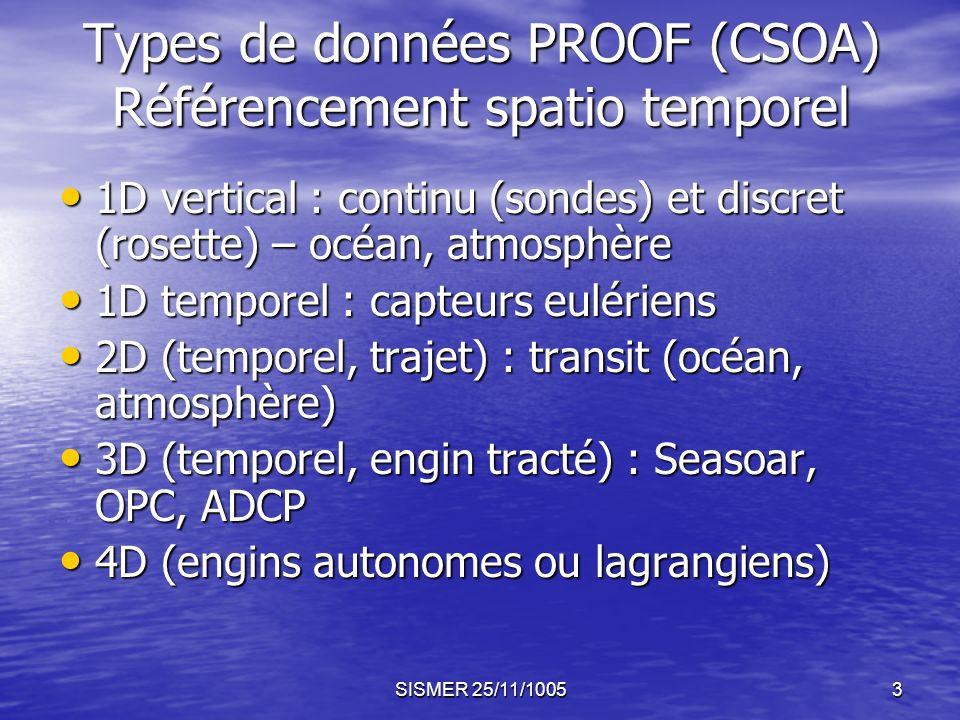 SISMER 25/11/10053 Types de données PROOF (CSOA) Référencement spatio temporel 1D vertical : continu (sondes) et discret (rosette) – océan, atmosphère 1D vertical : continu (sondes) et discret (rosette) – océan, atmosphère 1D temporel : capteurs eulériens 1D temporel : capteurs eulériens 2D (temporel, trajet) : transit (océan, atmosphère) 2D (temporel, trajet) : transit (océan, atmosphère) 3D (temporel, engin tracté) : Seasoar, OPC, ADCP 3D (temporel, engin tracté) : Seasoar, OPC, ADCP 4D (engins autonomes ou lagrangiens) 4D (engins autonomes ou lagrangiens)
