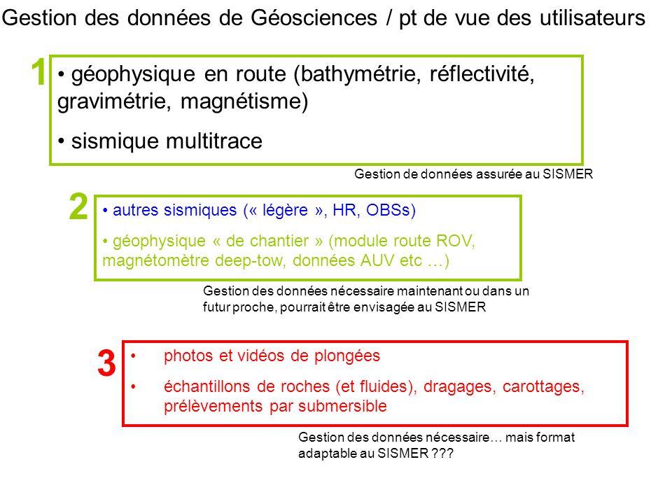 Gestion des données de Géosciences / pt de vue des utilisateurs photos et vidéos de plongées échantillons de roches (et fluides), dragages, carottages, prélèvements par submersible géophysique en route (bathymétrie, réflectivité, gravimétrie, magnétisme) sismique multitrace autres sismiques (« légère », HR, OBSs) géophysique « de chantier » (module route ROV, magnétomètre deep-tow, données AUV etc …) 1 2 3 Gestion de données assurée au SISMER Gestion des données nécessaire maintenant ou dans un futur proche, pourrait être envisagée au SISMER Gestion des données nécessaire… mais format adaptable au SISMER