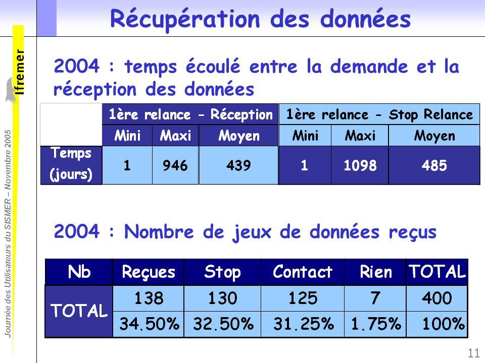 Journée des Utilisateurs du SISMER – Novembre 2005 11 Récupération des données 2004 : temps écoulé entre la demande et la réception des données 2004 :