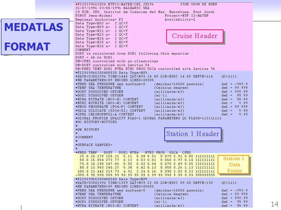 Journée des Utilisateurs du SISMER – Novembre 2005 14 MEDATLAS FORMAT
