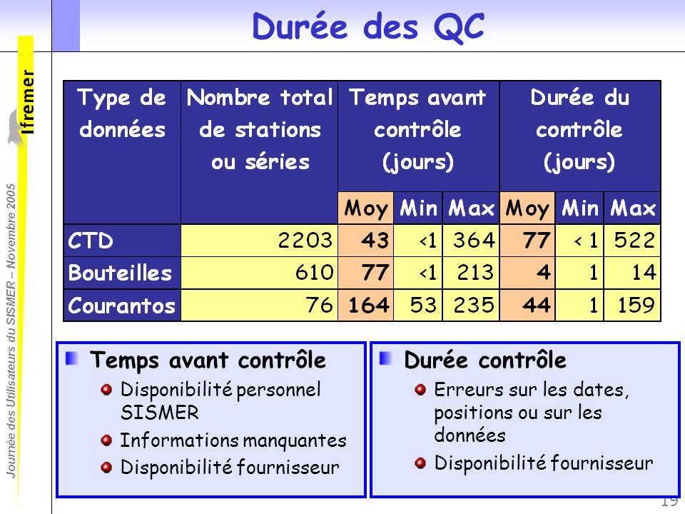 Journée des Utilisateurs du SISMER – Novembre 2005 19 Durée des QC Temps avant contrôle Disponibilité personnel SISMER Informations manquantes Disponi