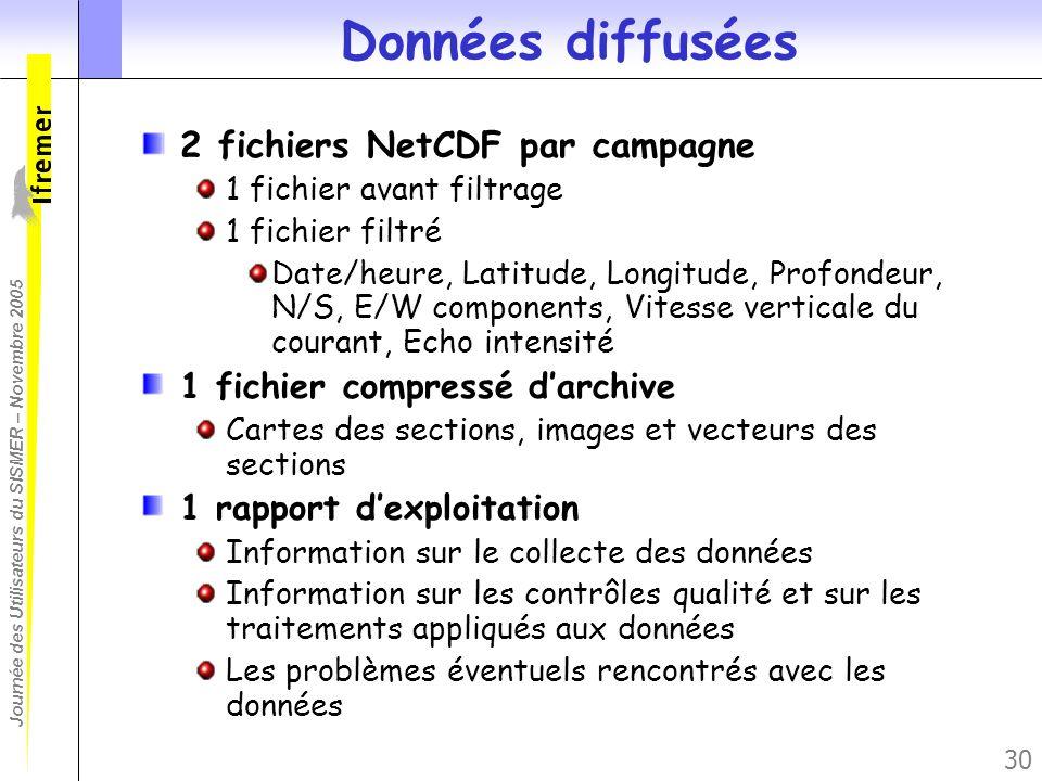 Journée des Utilisateurs du SISMER – Novembre 2005 30 Données diffusées 2 fichiers NetCDF par campagne 1 fichier avant filtrage 1 fichier filtré Date/