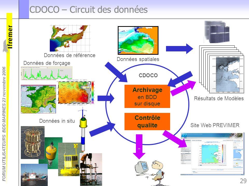 FORUM UTILISATEURS BDD MARINES 23 novembre 2006 29 CDOCO – Circuit des données Données spatiales Données in situ Archivage en BDD sur disque Contrôle