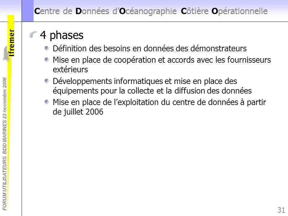 FORUM UTILISATEURS BDD MARINES 23 novembre 2006 31 Centre de Données dOcéanographie Côtière Opérationnelle 4 phases Définition des besoins en données