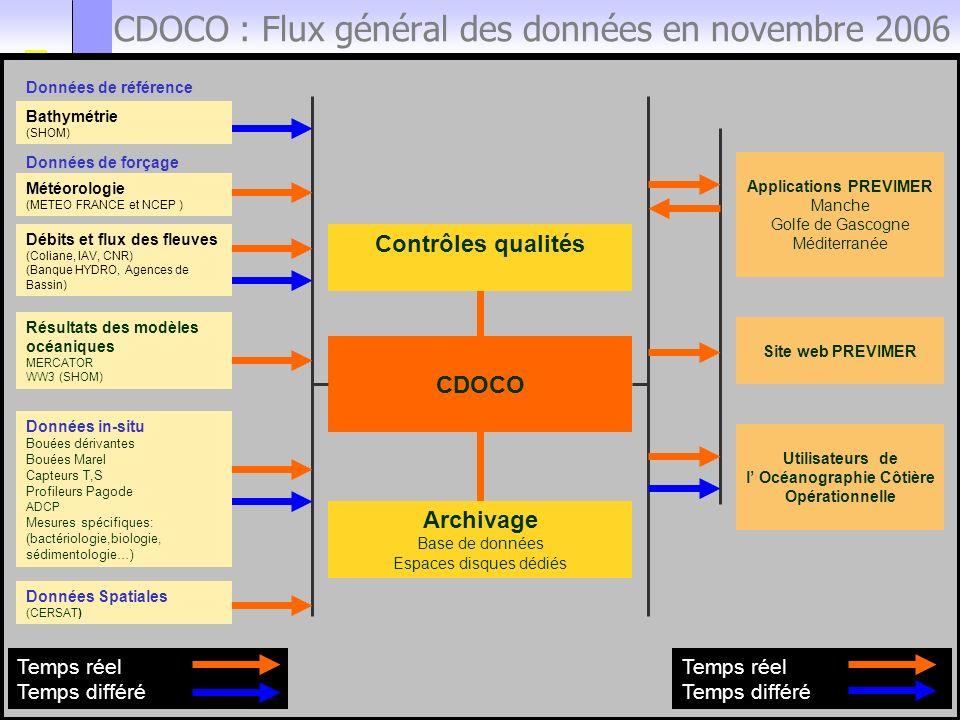 FORUM UTILISATEURS BDD MARINES 23 novembre 2006 32 CDOCO : Flux général des données en novembre 2006 CDOCO Contrôles qualités Archivage Base de donnée