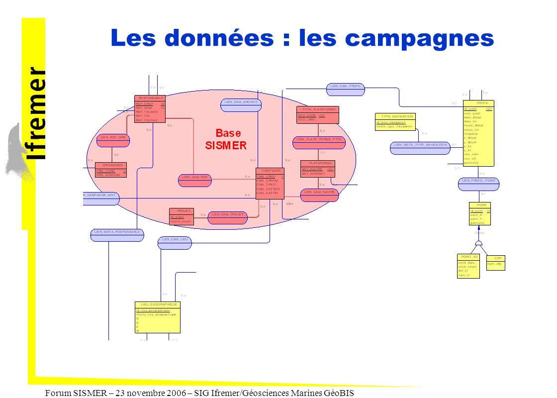 Forum SISMER – 23 novembre 2006 – SIG Ifremer/Géosciences Marines GéoBIS Les données : les campagnes