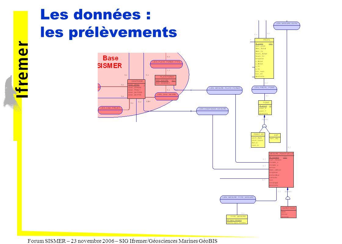 Forum SISMER – 23 novembre 2006 – SIG Ifremer/Géosciences Marines GéoBIS Les données : les prélèvements