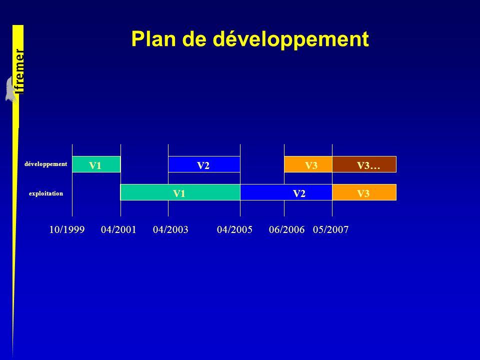 Plan de développement développement exploitation 10/199904/200104/200506/2006 V1V2 05/2007 V3 04/2003 V1V2 V3…