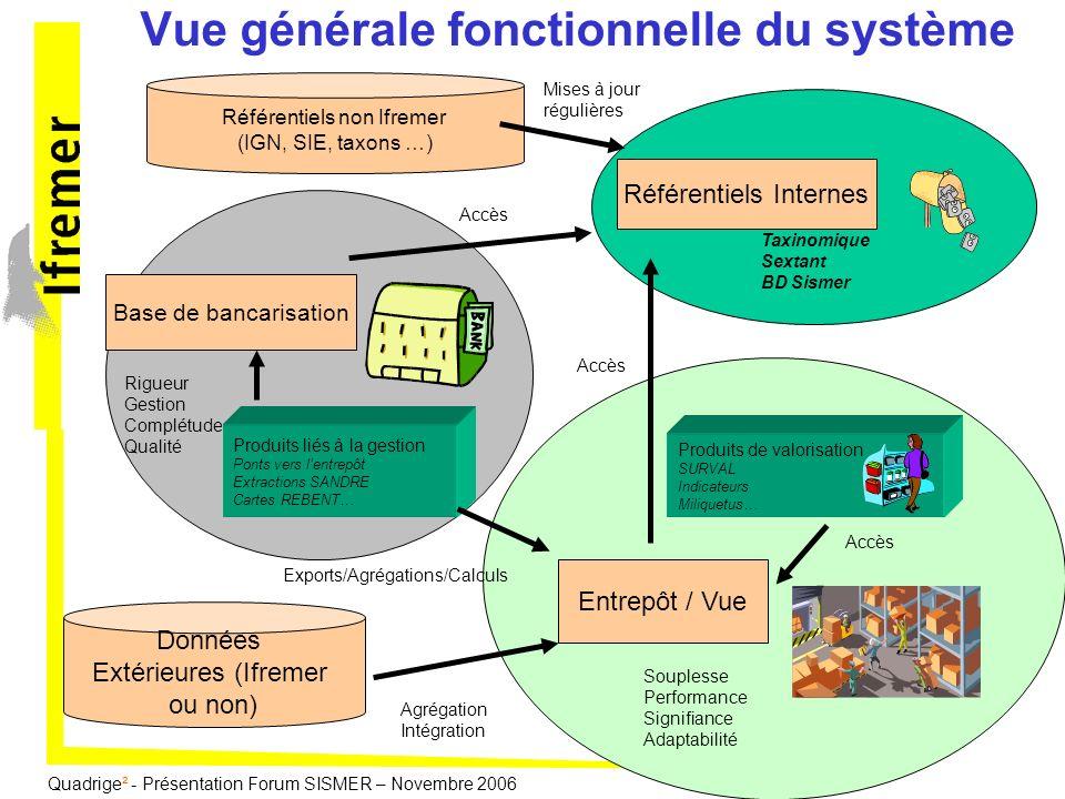 Quadrige² - Présentation Forum SISMER – Novembre 2006 Base de bancarisation Rigueur Gestion Complétude Qualité Entrepôt / Vue Souplesse Performance Si