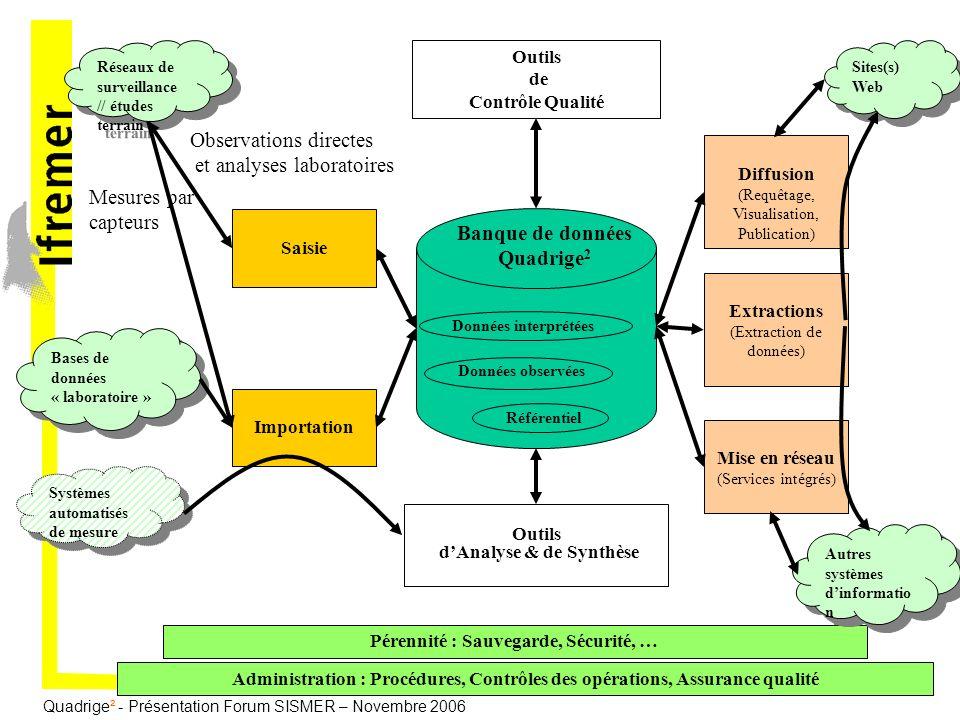 Quadrige² - Présentation Forum SISMER – Novembre 2006 Banque de données Quadrige 2 Outils de Contrôle Qualité Outils dAnalyse & de Synthèse Données ob