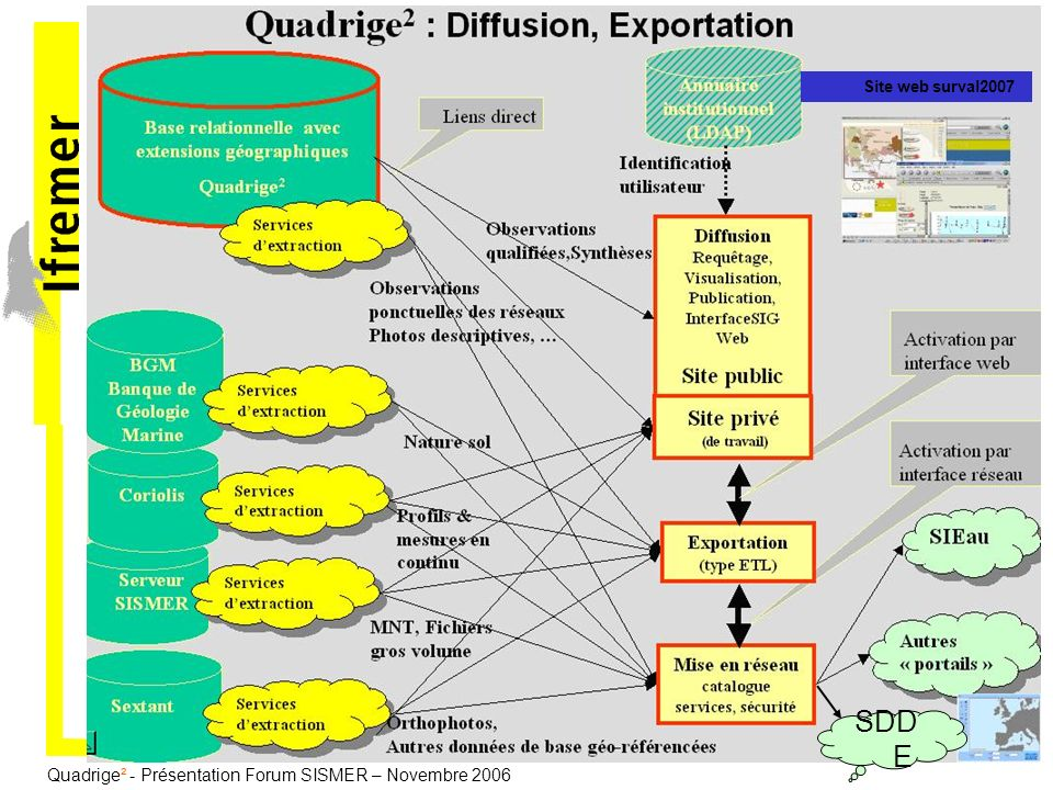 Quadrige² - Présentation Forum SISMER – Novembre 2006 Site web surval2007 SDD E