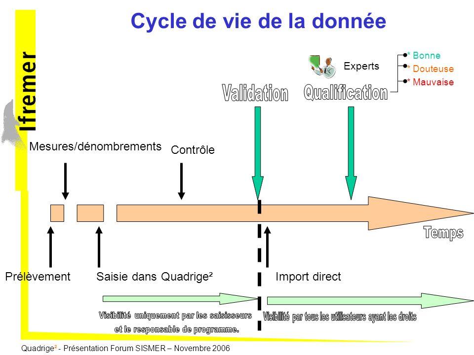 Quadrige² - Présentation Forum SISMER – Novembre 2006 Prélèvement Mesures/dénombrements Saisie dans Quadrige² Contrôle Cycle de vie de la donnée Impor