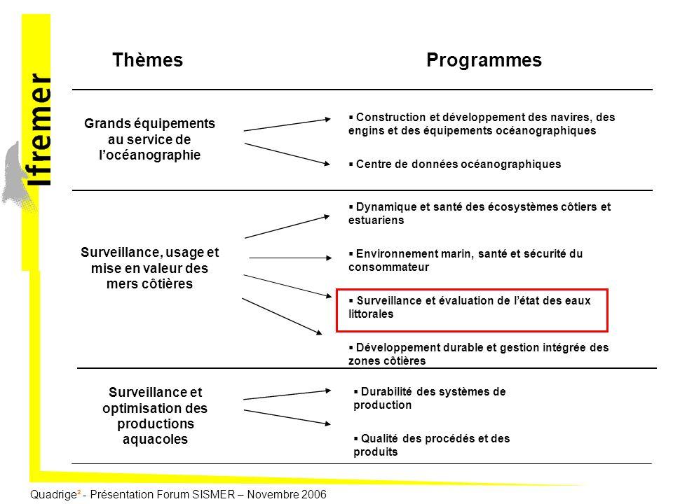 Quadrige² - Présentation Forum SISMER – Novembre 2006 Quadrige : un « vieux » système dinformation En service depuis 1996, Plus de 3 millions de « résultats » dans la base, dont plus de 120 000 pour le REMI par exemple, des séries chronologiques sur 30 ans (premières données en 1974), Regroupe des données de la surveillance littorale sur plus dune trentaine dannées: Réseau REseau PHYtoplancton, Réseau REseau MIcrobiologie, Réseau Impact des Grands Aménagements, Réseau Réseau National dObservation, Divers réseaux régionaux.