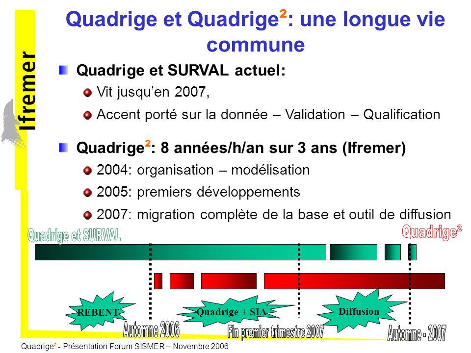 Quadrige² - Présentation Forum SISMER – Novembre 2006 Quadrige et SURVAL actuel: Vit jusquen 2007, Accent porté sur la donnée – Validation – Qualifica