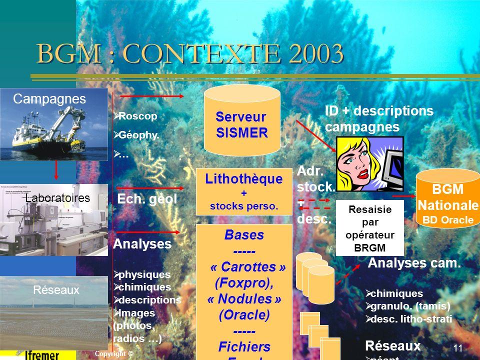 Copyright © BGMB 12/05/200611 Ech. géol BGM : CONTEXTE 2003 Serveur SISMER BGM Nationale BD Oracle Roscop Géophy. … Analyses physiques chimiques descr