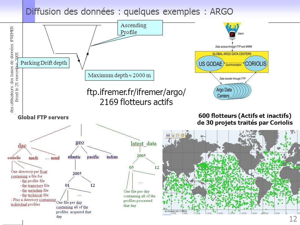 Forum des utilisateurs des bases de données IFREMER Brest le 25 novembre 2005 12 Diffusion des données : quelques exemples : ARGO 600 flotteurs (Actif