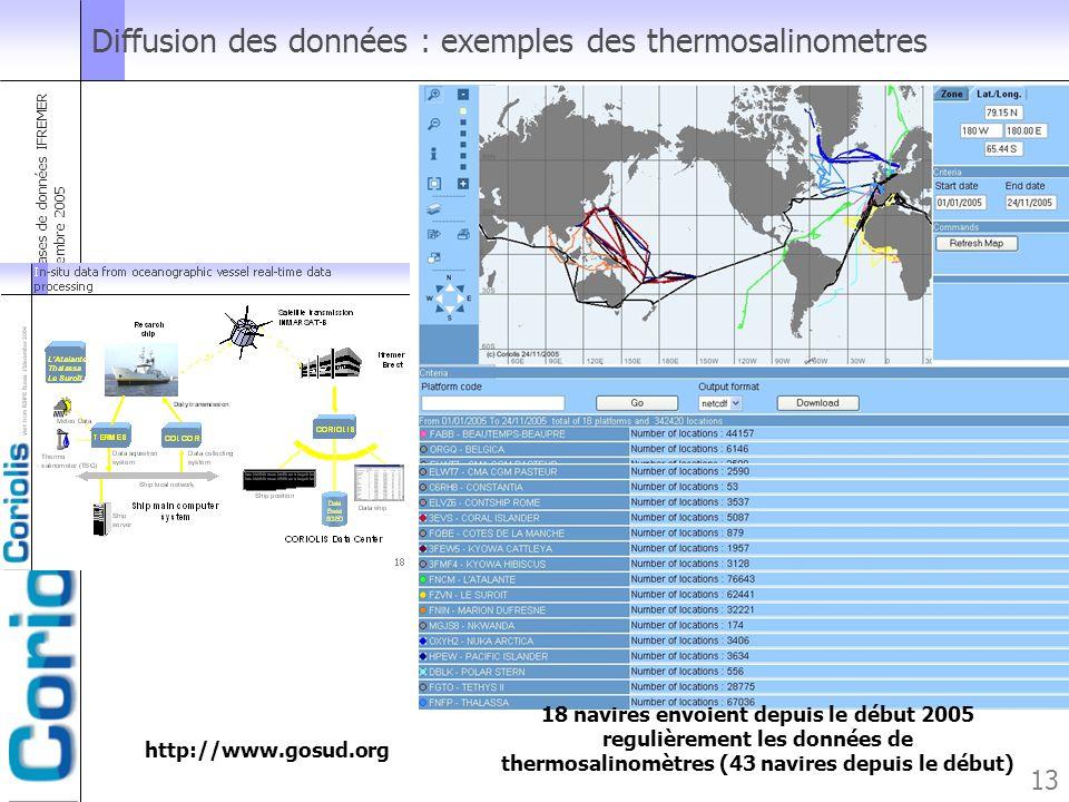 Forum des utilisateurs des bases de données IFREMER Brest le 25 novembre 2005 13 Diffusion des données : exemples des thermosalinometres http://www.go