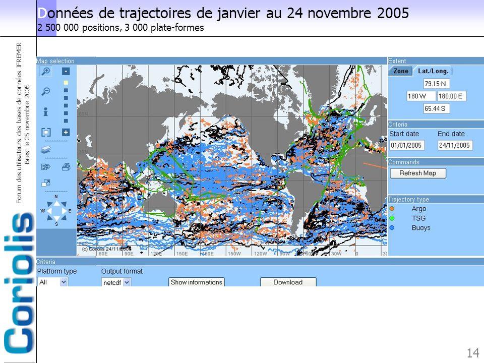 Forum des utilisateurs des bases de données IFREMER Brest le 25 novembre 2005 14 Données de trajectoires de janvier au 24 novembre 2005 2 500 000 posi
