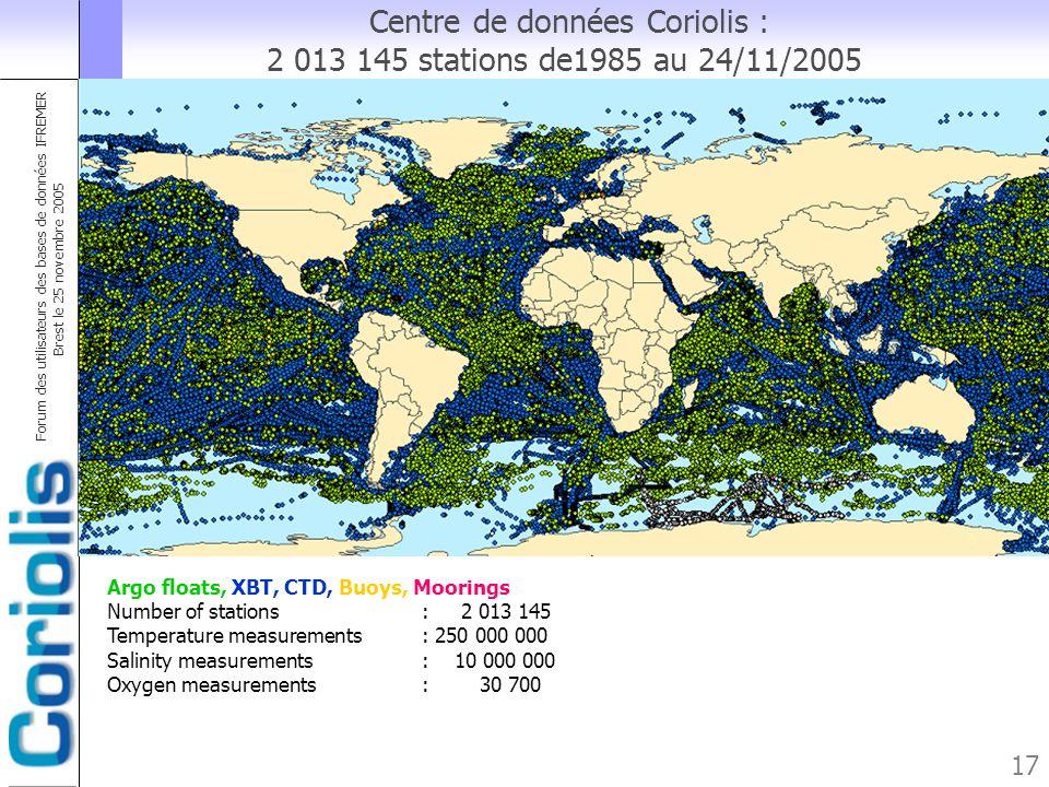Forum des utilisateurs des bases de données IFREMER Brest le 25 novembre 2005 17 Centre de données Coriolis : 2 013 145 stations de1985 au 24/11/2005