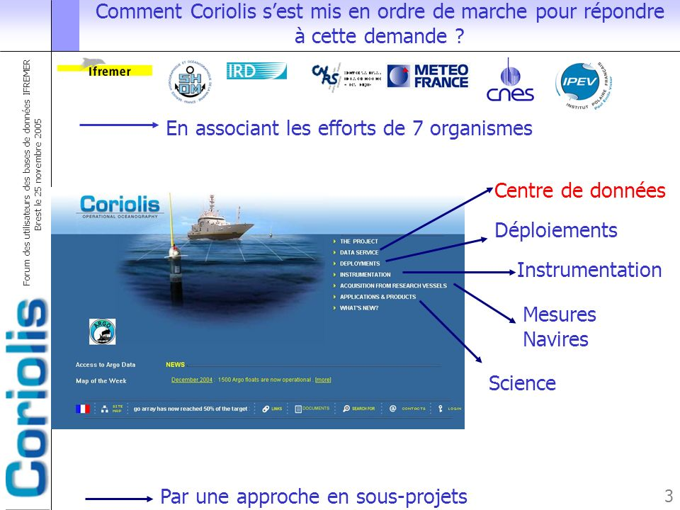 Forum des utilisateurs des bases de données IFREMER Brest le 25 novembre 2005 4 Le centre de données Coriolis 1.