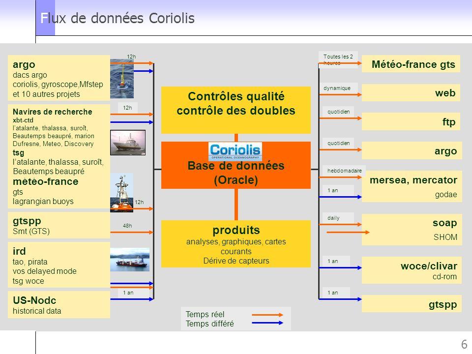 Forum des utilisateurs des bases de données IFREMER Brest le 25 novembre 2005 6 Flux de données Coriolis Base de données (Oracle) Contrôles qualité co