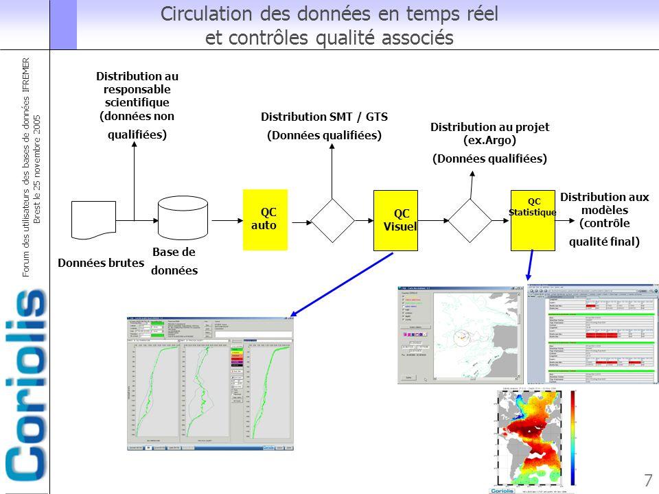 Forum des utilisateurs des bases de données IFREMER Brest le 25 novembre 2005 7 Circulation des données en temps réel et contrôles qualité associés Do