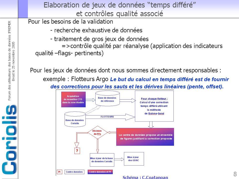 Forum des utilisateurs des bases de données IFREMER Brest le 25 novembre 2005 8 Elaboration de jeux de données temps différé et contrôles qualité asso