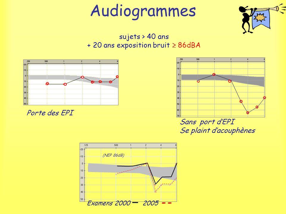 Audiogrammes sujets > 40 ans + 20 ans exposition bruit 86dBA Porte des EPI Sans port dEPI Se plaint dacouphènes Examens 2000 _ 2005 -- (NEP 86dB)