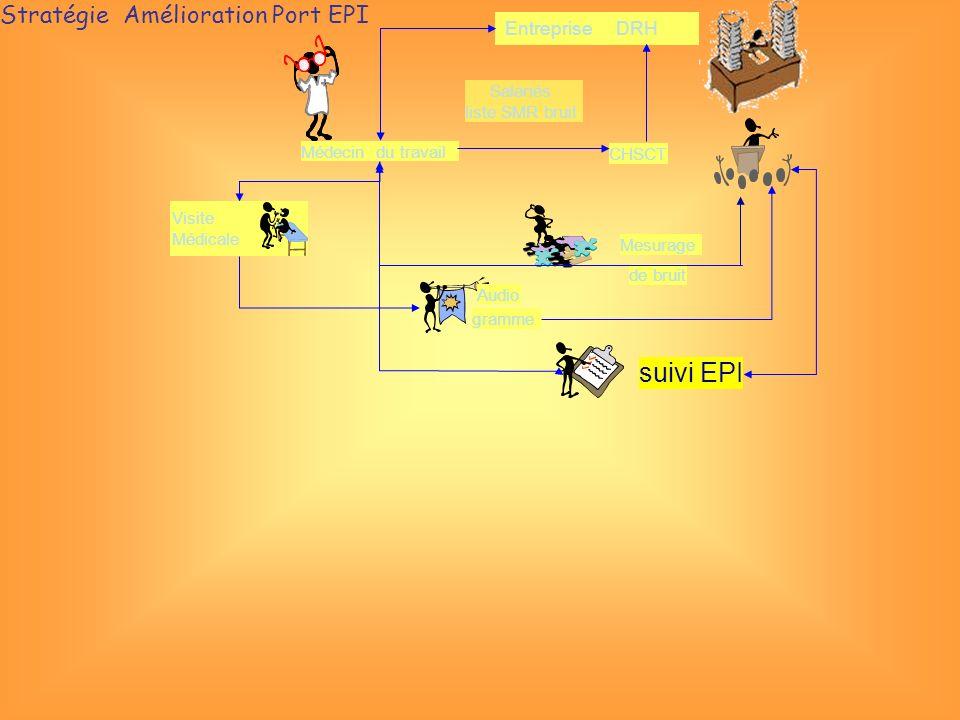 Entreprise DRH CHSCT Médecin du travail Salariés liste SMR bruit Mesurage de bruit Audio gramme Visite Médicale suivi EPI Stratégie Amélioration Port EPI