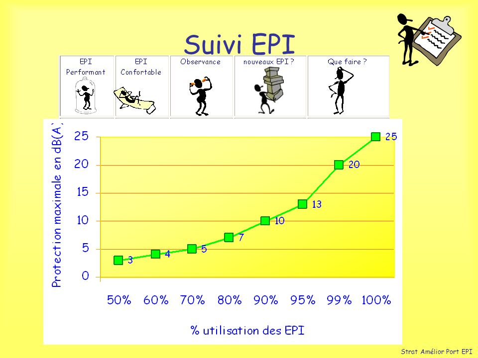 Suivi EPI Strat Amélior Port EPI