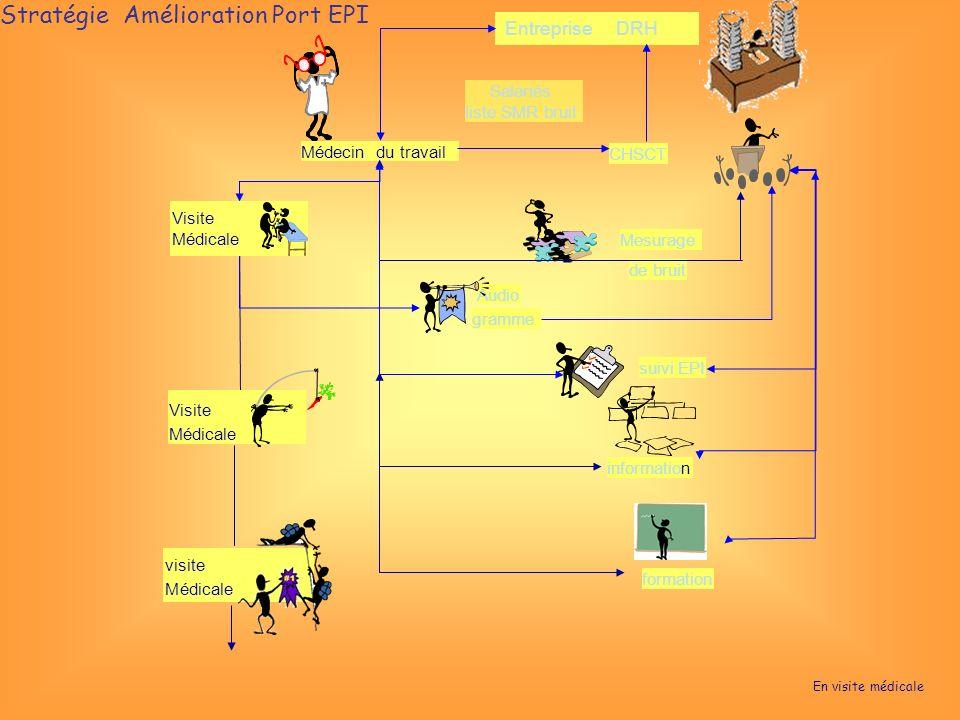 Visite Médicale visite Médicale formation information suivi EPI Entreprise DRH CHSCT Médecin du travail Salariés liste SMR bruit Mesurage de bruit Audio gramme Visite Médicale Stratégie Amélioration Port EPI En visite médicale