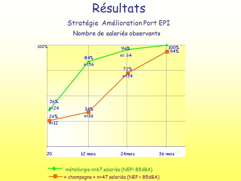 métallurgie n=67 salariés (NEP> 85dBA) « champagne » n=47 salariés (NEP > 85dBA) Résultats Stratégie Amélioration Port EPI 100% Nombre de salariés observants