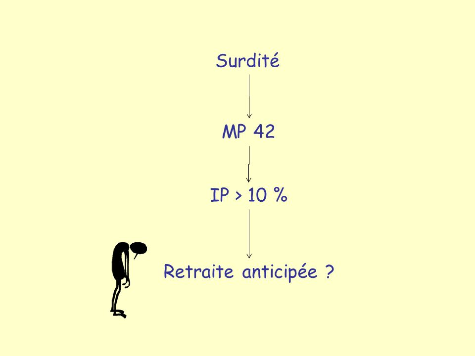 Surdité MP 42 IP > 10 % Retraite anticipée ?