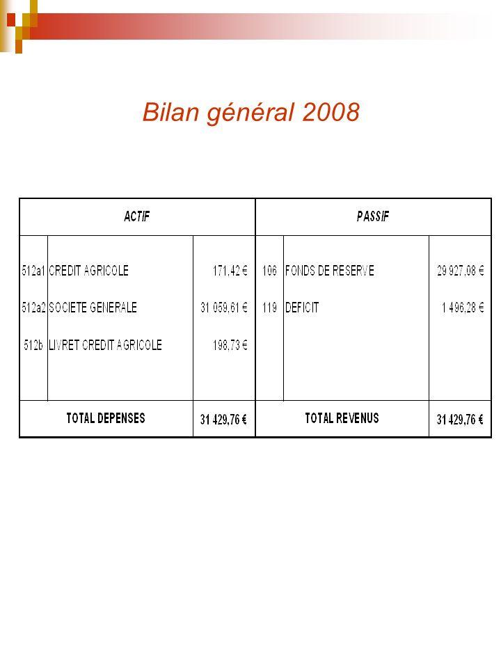Bilan général 2008