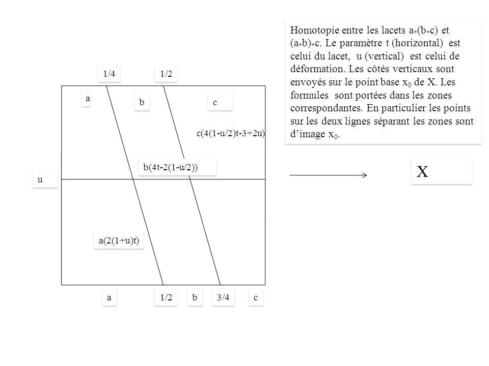 3/4 X X 1/4 1/2 a(2(1+u)t) a a b(4t-2(1-u/2)) u u a a b b c c b b c c c(4(1-u/2)t-3+2u) Homotopie entre les lacets a * (b * c) et (a * b) * c.