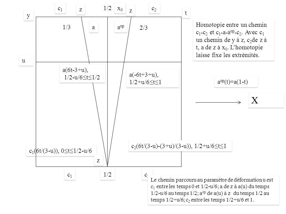 X X 1/2 c 1 (6t/(3-u)), 0t1/2-u/6 c1c1 c1c1 a(6t-3+u), 1/2-u/6t1/2 a(6t-3+u), 1/2-u/6t1/2 u u c2c2 c2c2 Homotopie entre un chemin c 1* c 2 et c 1* a * a op * c 2.