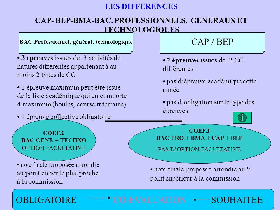 LES POINTS COMMUNS AUX CAP- BEP-BMA-BAC.