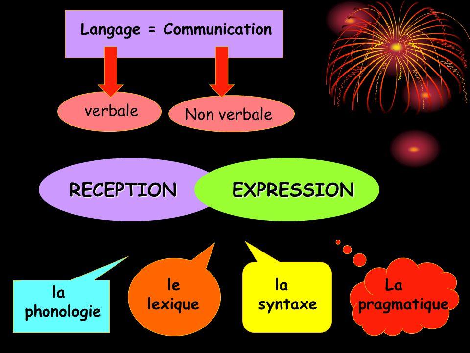 Langage = CommunicationverbaleNon verbale RECEPTIONEXPRESSION la phonologie le lexique la syntaxe La pragmatique