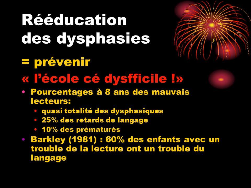 Rééducation des dysphasies = prévenir « lécole cé dysfficile !» Pourcentages à 8 ans des mauvais lecteurs: quasi totalité des dysphasiques 25% des ret