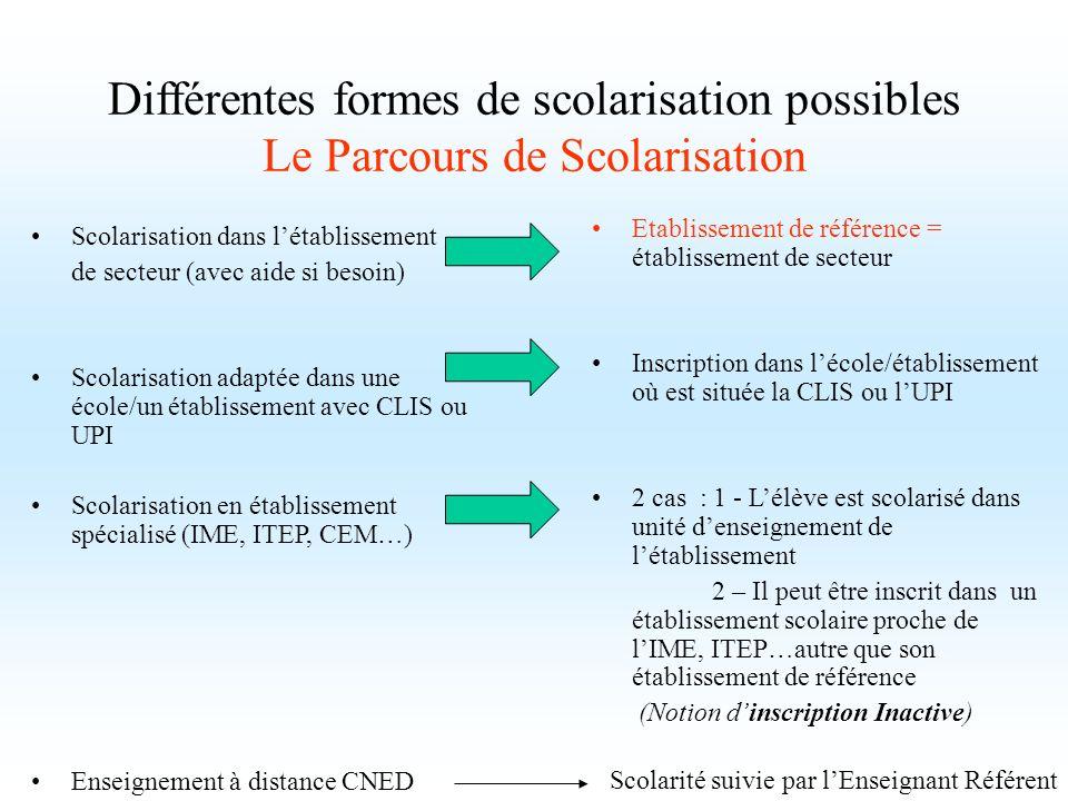 Différentes formes de scolarisation possibles Le Parcours de Scolarisation Scolarisation dans létablissement de secteur (avec aide si besoin) Scolaris